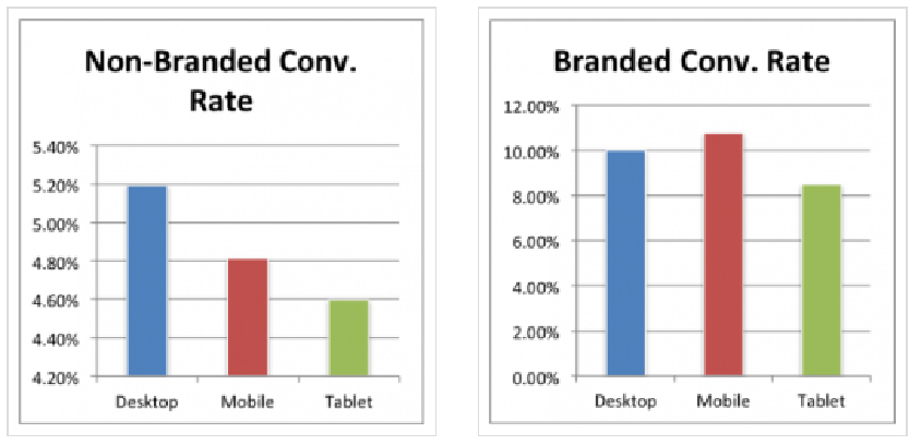 Non branded and branded conv rate