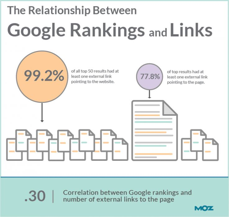 relationship-between-google-ranking-and-links