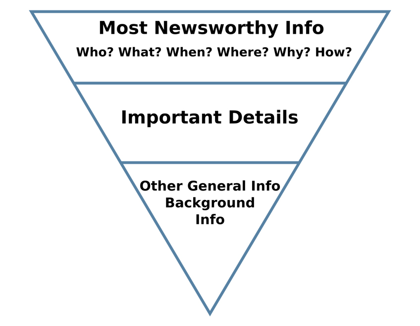 How the Inverted Pyramid Works