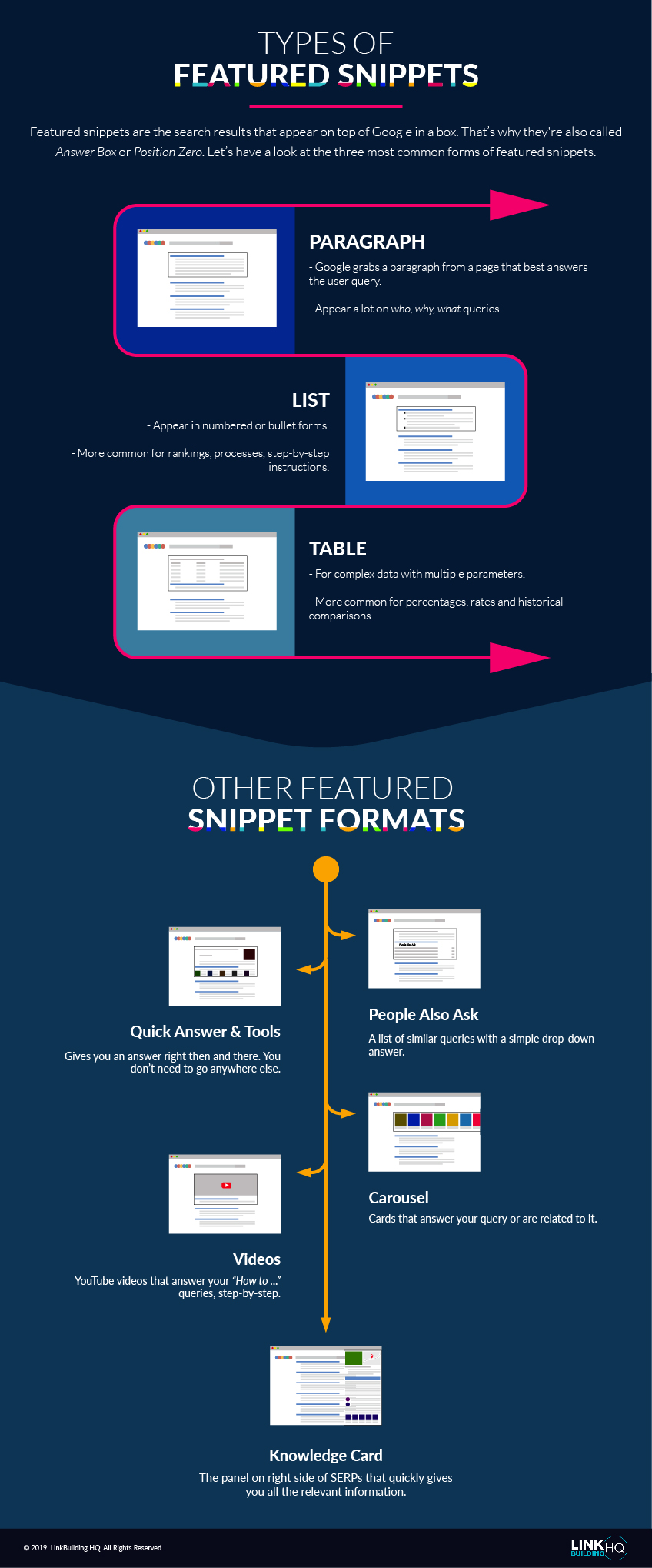 Infographic about the types of featured snippets