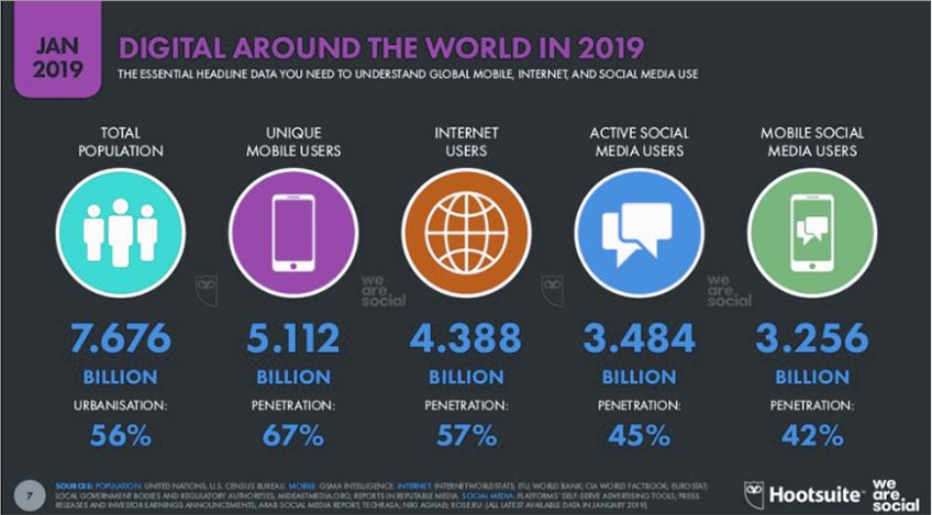 Current social media stats