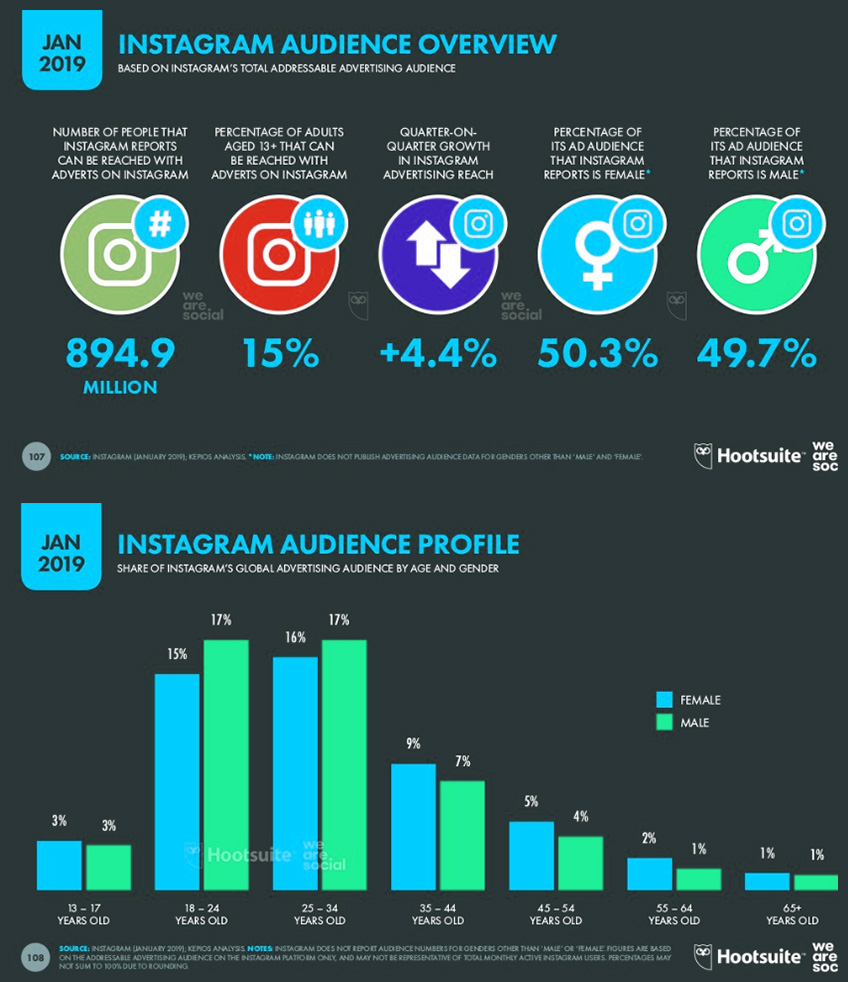 Instagram-related statistics
