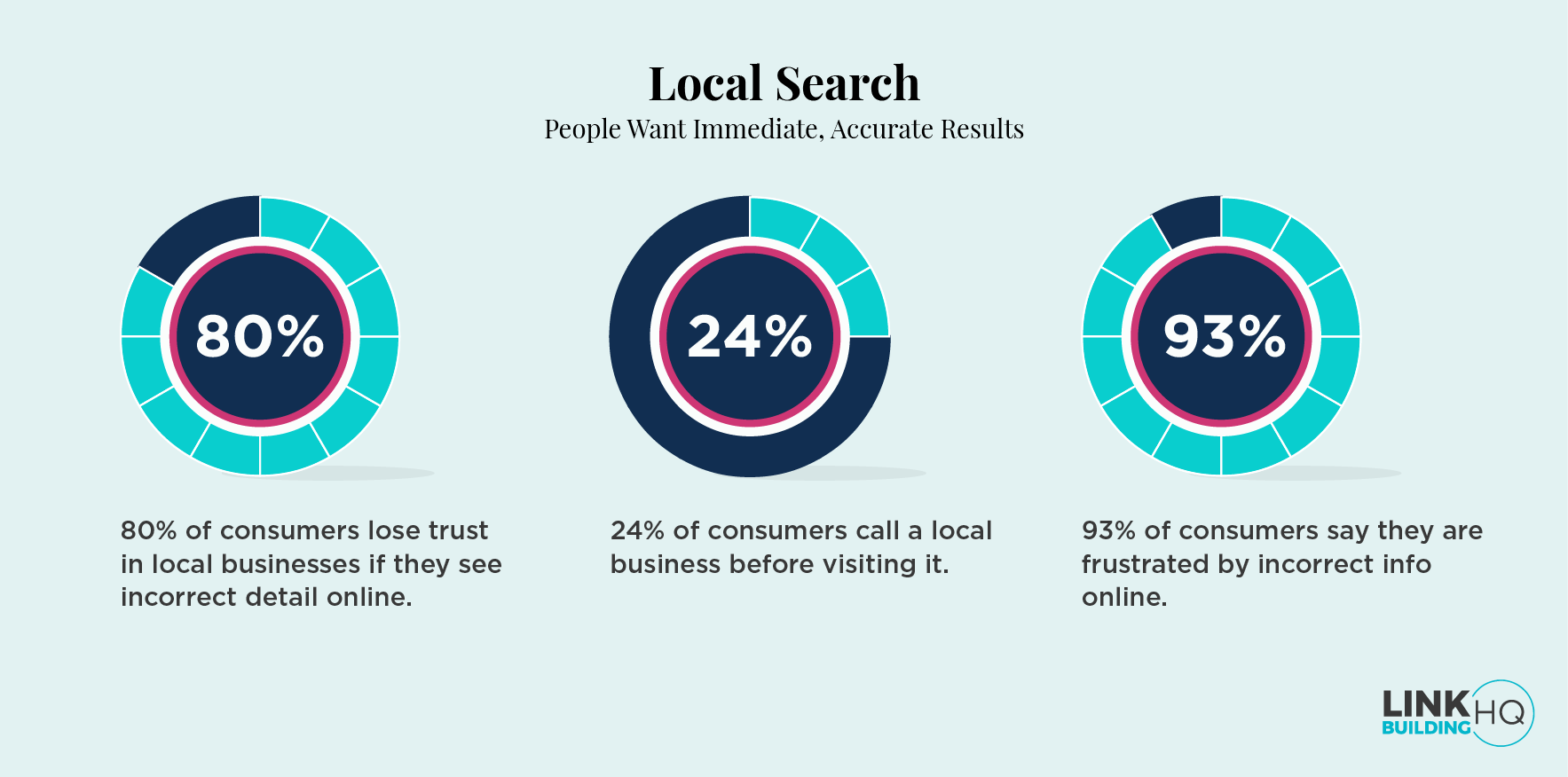 Local Search Stats