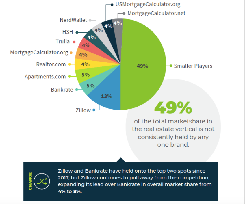 Chart showing market share of different real estate websites.