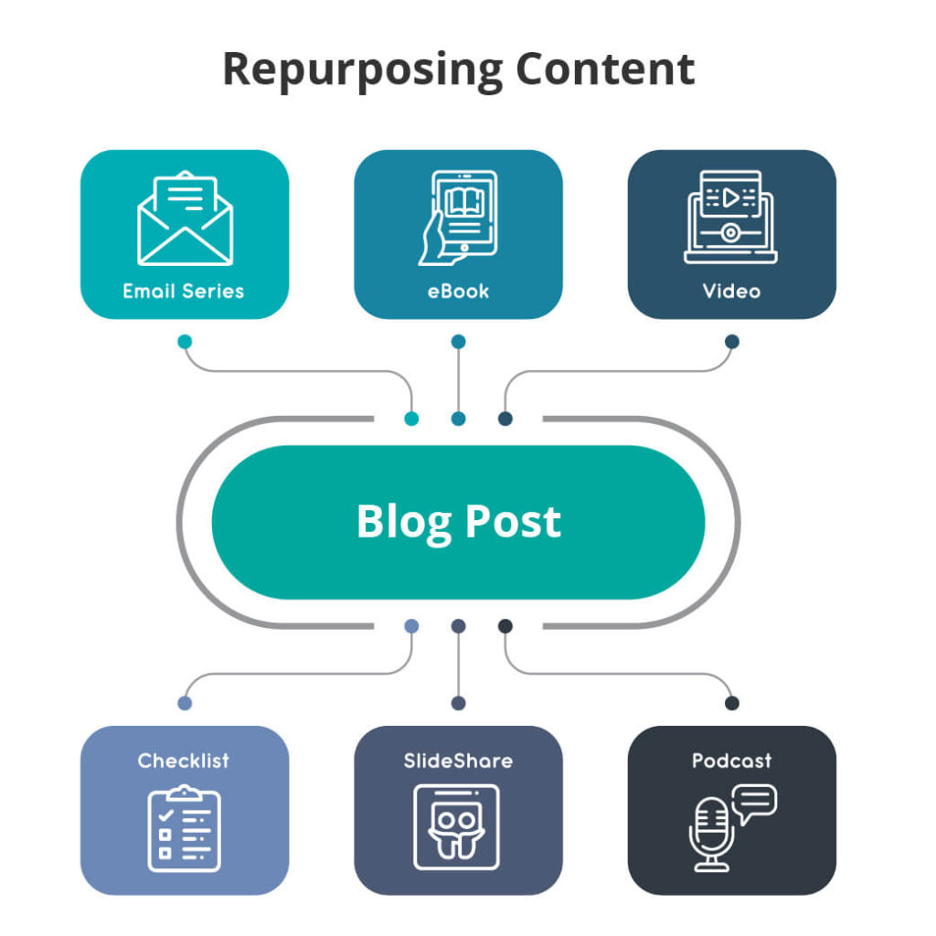 Examples of Repurposing Content