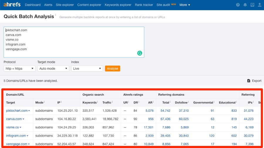 Ahrefs batch analysis of competitors