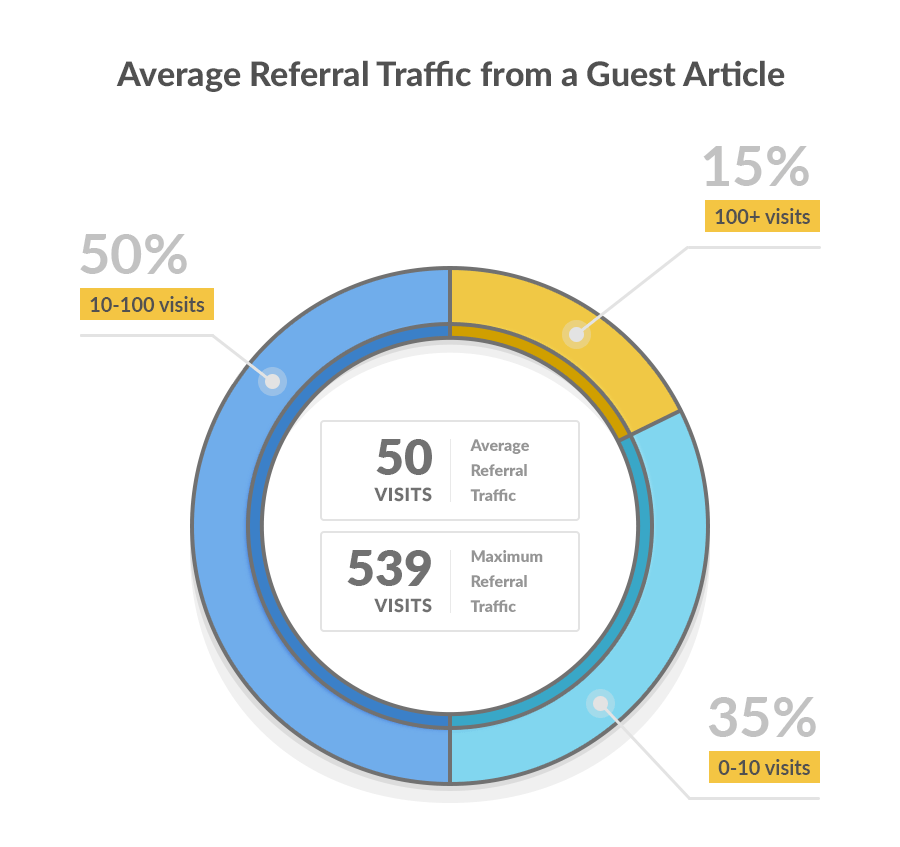 results of a guest blogging study