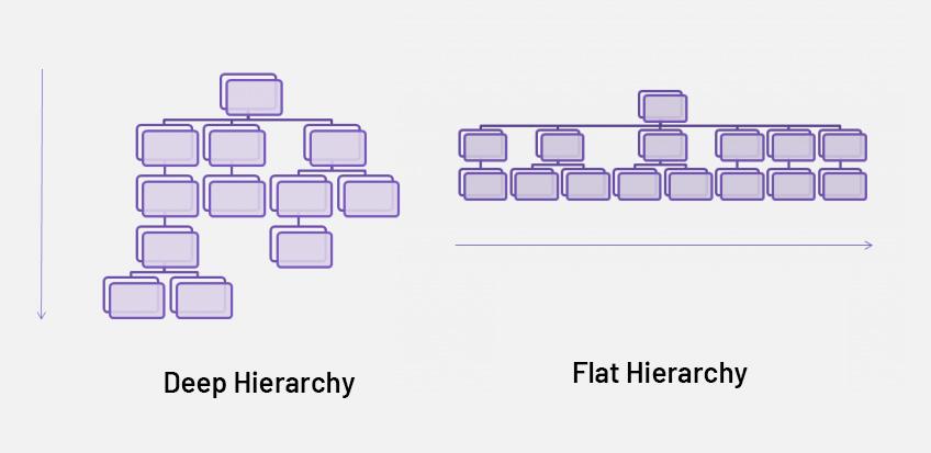 Flat vs Deep URL Hierarchy