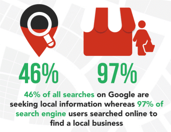 Statistics about Local SEO