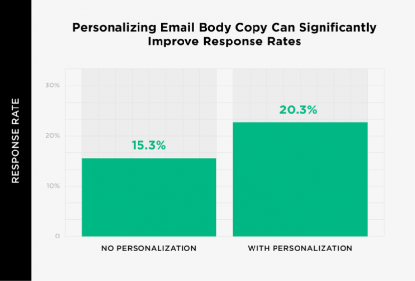 Personalized emails get more responses stat
