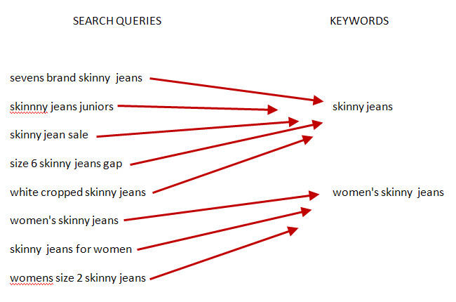 search queries and keywords