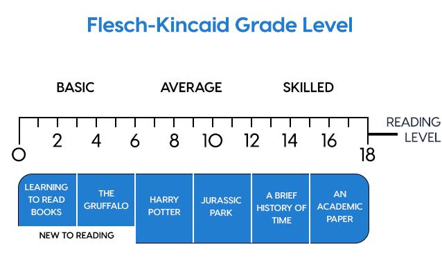 Flesch-Kincaid Grade Level